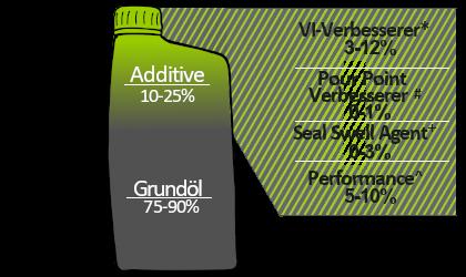 Zusammensetzung von Automatikgetriebeöl