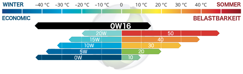 Viskosität 0W16 Motoröl