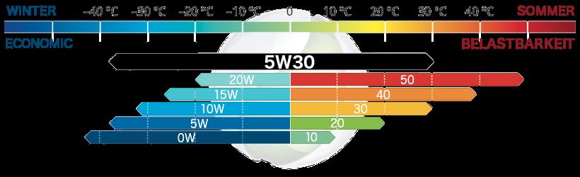 Viskositäsklasse SAE 5W-30